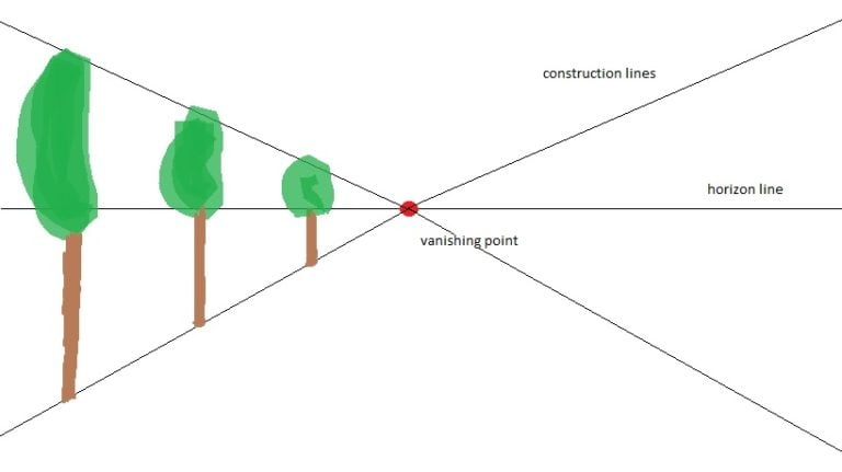 Example of a one-point perspective scheme.